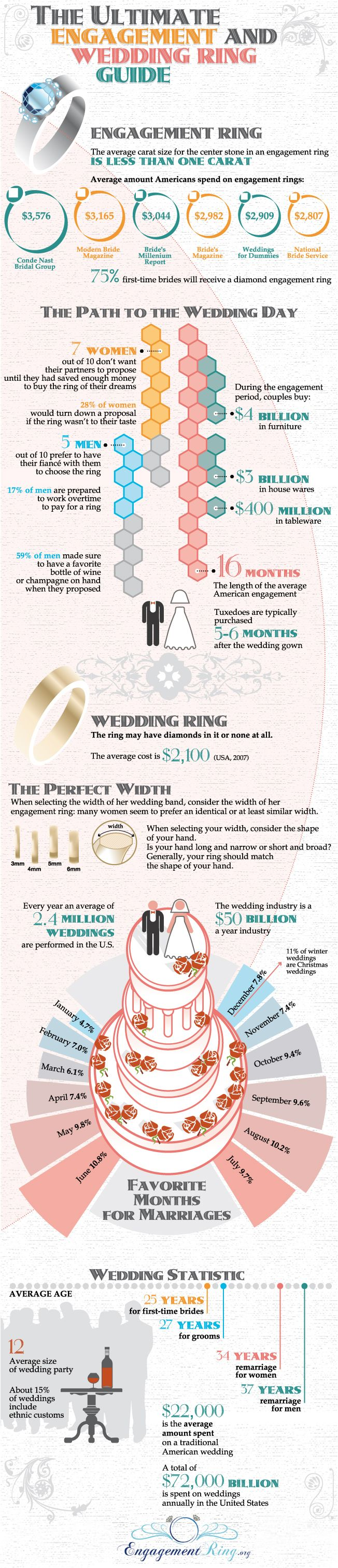 Engagement And Wedding Ring Guide